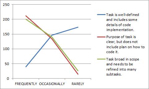 TaskSurvey